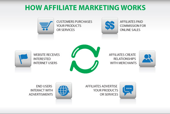 HowAffiliateMarketingWorks.jpg