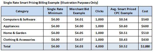 Shopzilla Pricing