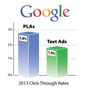 CTR for PLAs and Text Ads