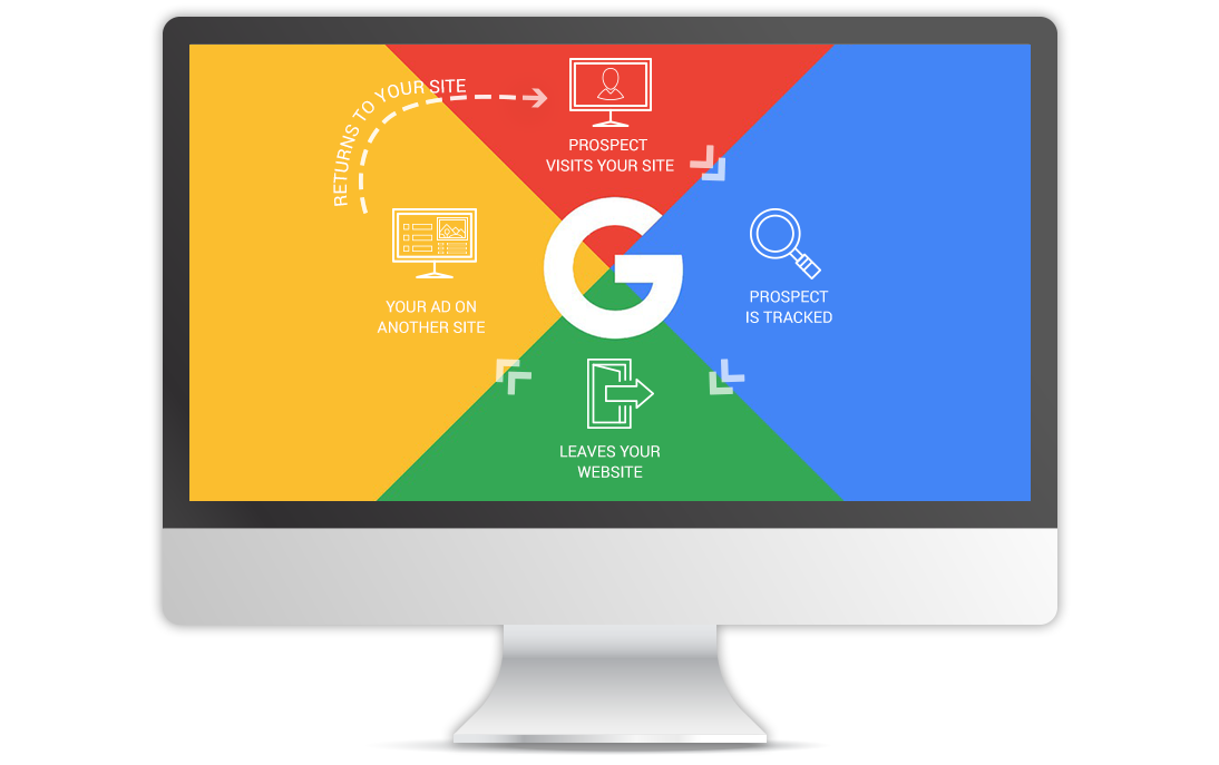 Google remarketing explained