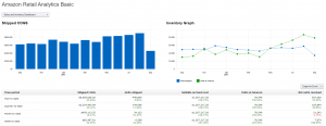 Amazon Retail Analytics Basic Dashboard