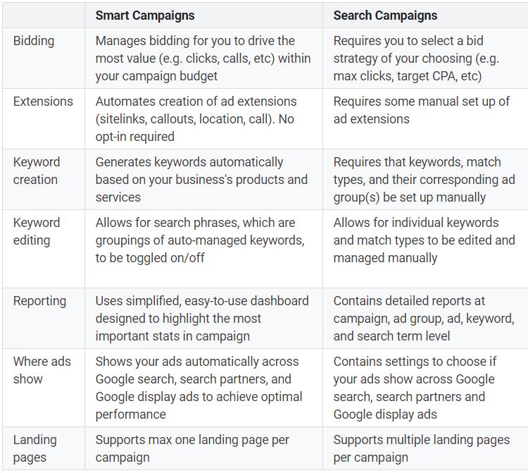 Google Smart Campaigns Versus Google Search Campaigns