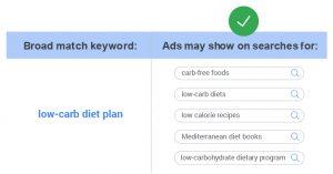 Google Ads Broad Match Keyword Example
