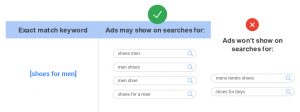 Google Ads Exact Match Keyword Example