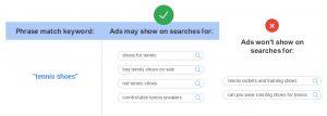 Google Ads Phrase Match Keyword Example