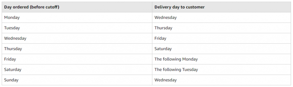 Prime Two-Day Shipping for Prime Cutoff / Delivery Day